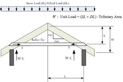 live load for roof pitch tables the mathematics of rafter and collar ties math
