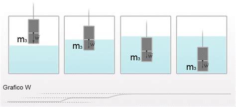 principio dei vasi comunicanti archimede esperimenti sui fluidi vasi comunicanti capillarit 224 e