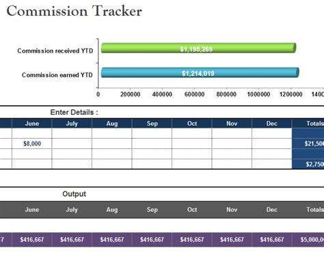 Commission Tracker Template Commission Template