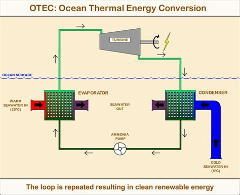 thermal diode for energy conversion otec production diagram thermal energy conversion