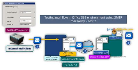 Office 365 Mail Client Smtp Relay In Office 365 Environment Troubleshooting