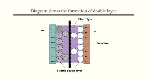 supercapacitors pseudocapacitance supercapacitors