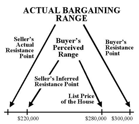 what is the range of resistor bargaining principles