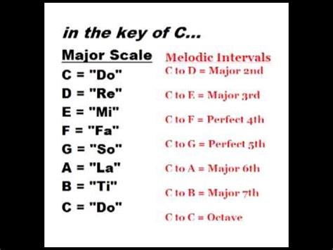 ear learn the major scale do re mi and