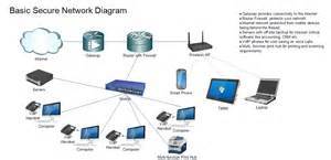 home network design app basic secure network diagram for business clint