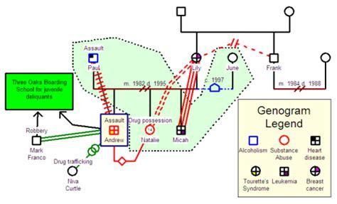 community genogram template genopro newsletter april 2007 genealogy timeline