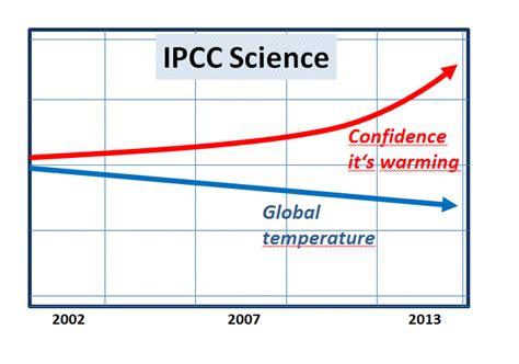 ipcc science ccg