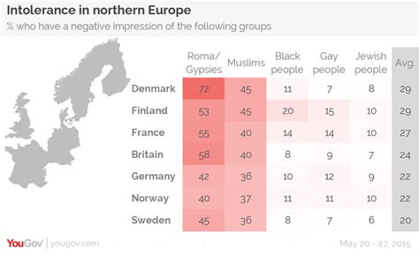 10 facts europes muslim minorities the globalist yougov roma people and muslims are the least tolerated