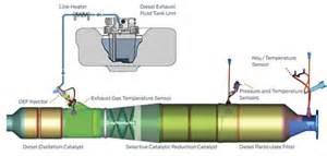 Diesel Exhaust Systems Near Me Motorcraft Diesel Exhaust Fluid Def Ford Truck Autos Weblog