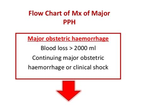 c section blood loss post partum haemorrhage