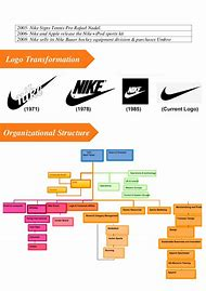 Best 25 ideas about organizational structure find what you ll love
