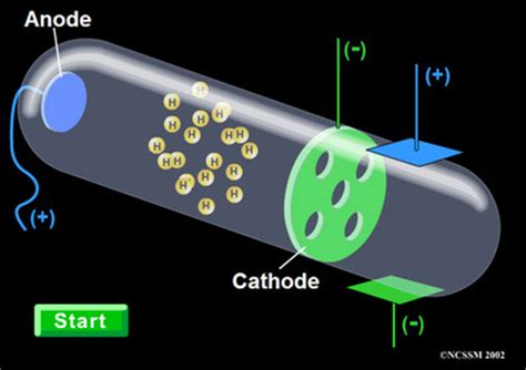 how did goldstein discover the proton chemistry lesson danielaiya