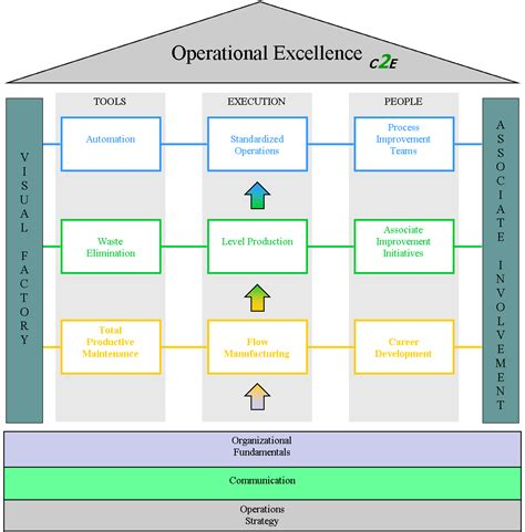 layout strategy definition in operations management operations plan concept 2 execution