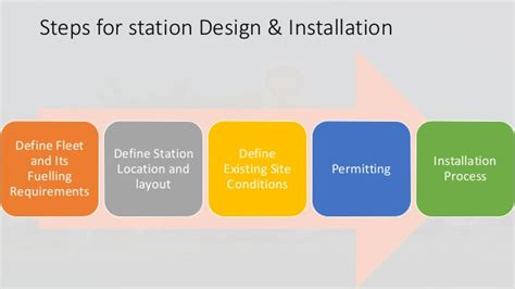 petrol station business plan template business plan petrol filling stations do my paper for cheap