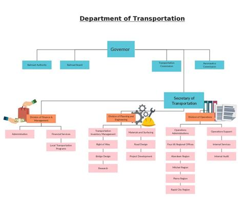 make hierarchy chart 14 best images about organizational chart on