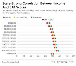 sat scores and family income the maddening truth about sat scores huffpost