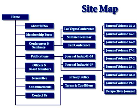 create a sitemap add site maps to webmaster tools