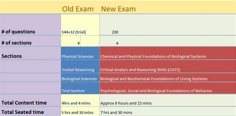 mcat new sections medical college admission test mcat physical sciences prep