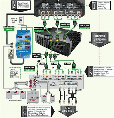 home theater system wiring diagram home theater hdmi