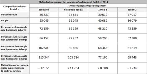 Plafond Ressources Loi Duflot by Actualisation Des Plafonds De Loyers Et De Ressources