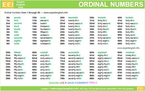 ordinal numbers 1 100 printable ordinal numbers 1 100 worksheet ordinal numbers 1 100