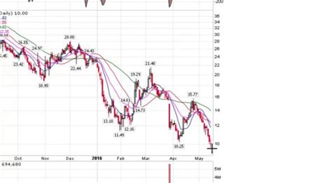 swing trade setups watch video swing trading short setups channeling stocks