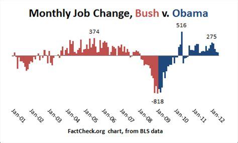 jobs chart bush vs obama bush vs obama unemployment july 2012 jobs data
