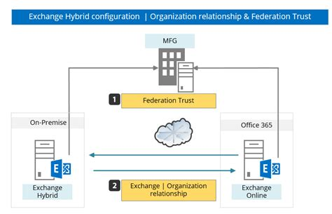 Office 365 Hybrid Migration Hybrid Deployment In Office 365 Checklist And Pre