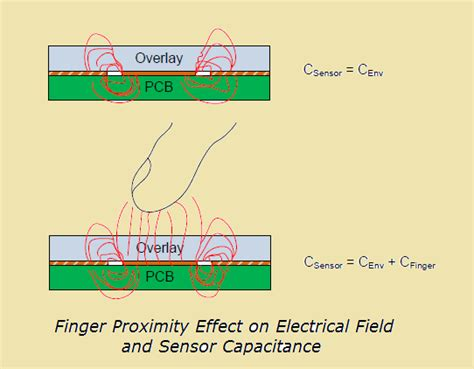 layout and physical design guidelines for capacitive sensing pcb layout authority capacitive touch sensing layout