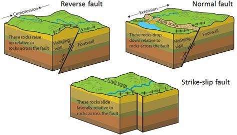 normal fault diagram 12 3 fracturing and faulting geosciences libretexts