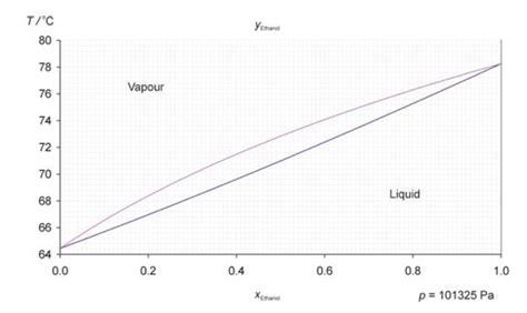 phase diagram methanol for the liquid vapor phase diagram of ethanol and chegg