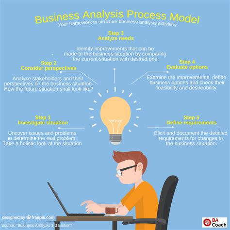 business analysis business analysis resources business analysis coach