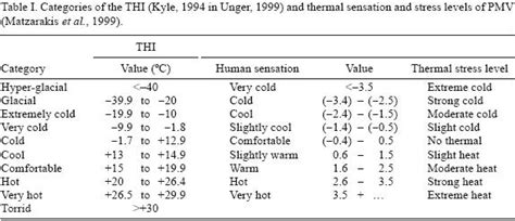 indices of thermal comfort evaluation of urban rural bioclimatic comfort differences