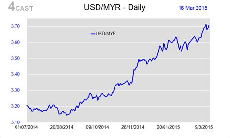 currency converter usd to myr average exchange rate usd to myr 2017