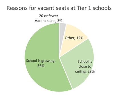number of seats on a charter how many vacant charter school seats are there