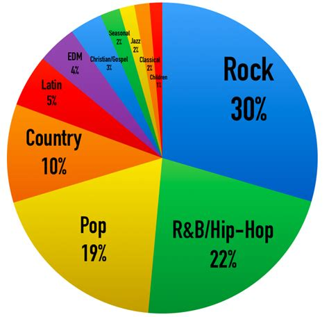 genre music what are the most popular music genres in america