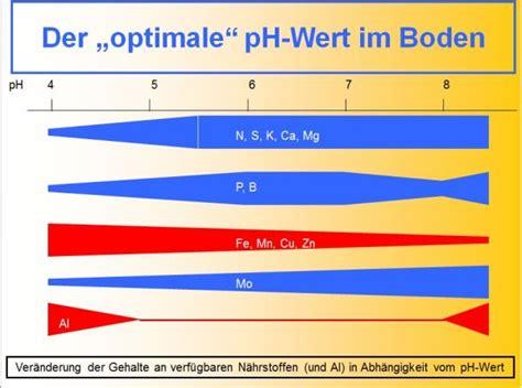 Kalk Ph Wert 5042 by Wirkung Und Verbrauch Kalk Im Boden