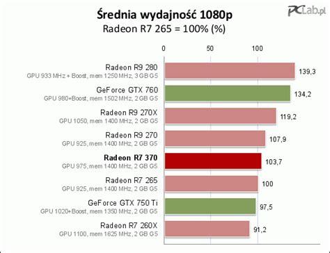 sapphire radeon nitro r7 370 4gb vs gtx 960 podsumowanie pclab pl