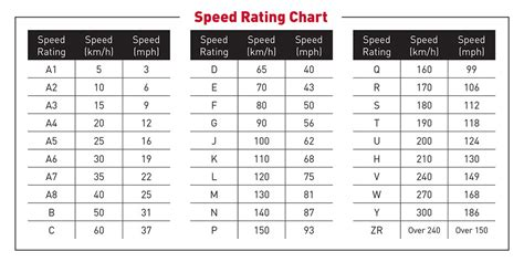 Tire Rack Speed Rating by Tire Speed Rating What You Need To Bridgestone Tires