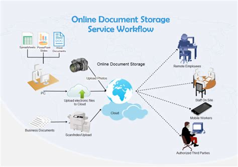 document workflow document storage document storage for business