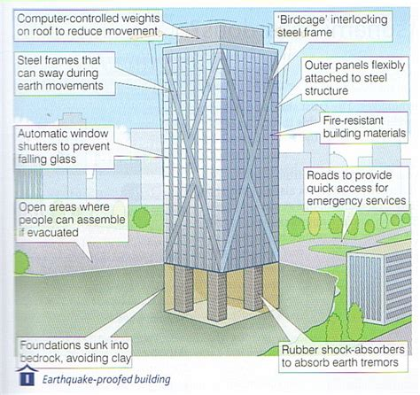 earthquake resistant structures earthquake proof buildings survival today pinterest