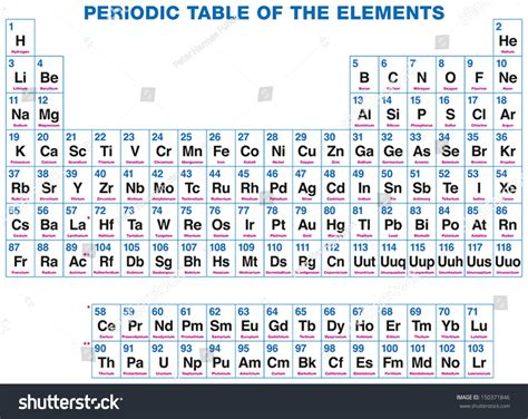 Home Design Elements Reviews by Atomic Number Periodic Table Of Elements Review Home Decor