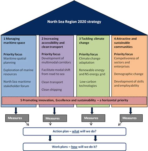 strategy house template sea region strategy 2020 cpmr sea commission
