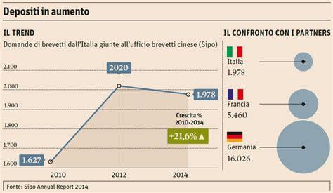 ufficio brevetti svizzera pechino brevetti italiani cresciuti 20 in 5 anni