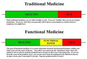 Functional Medicine Functional Vs Allopathic Medicine