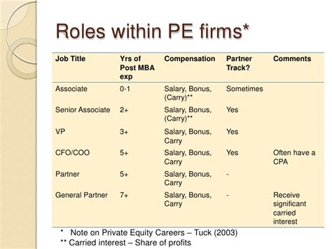 Post Mba Vc Compensation by Introduction To Equity