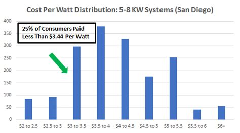 solar cost per watt cost of solar panels in san diego a guide to going solar by ohmhome