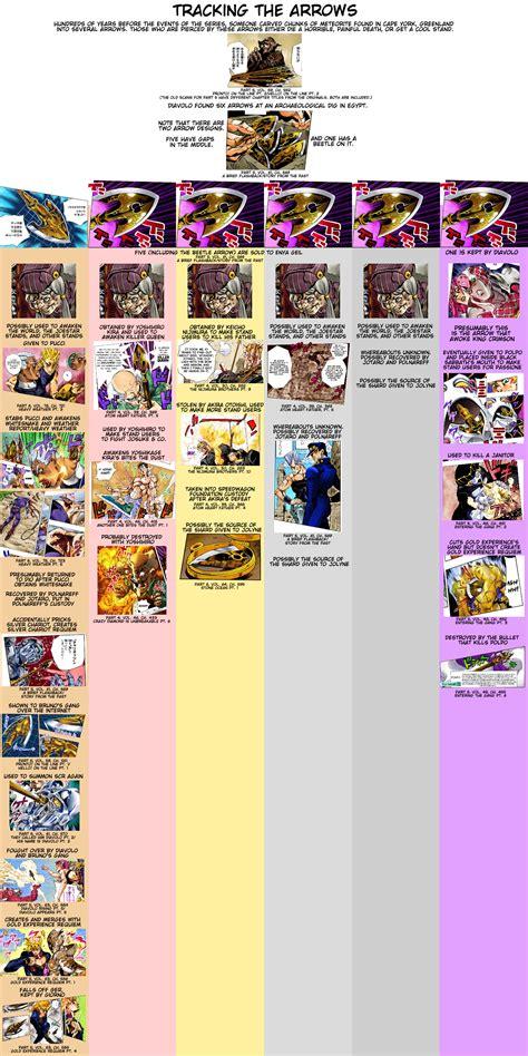 jojo anime timeline timeline of arrows heavy spoilers in each story arcs