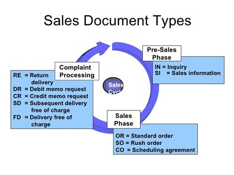 Sale Documents