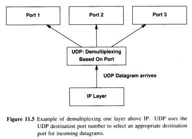 porte udp udp user datagram protocol